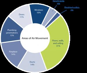 Air-Movement-Pie