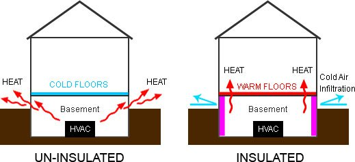 Eco Insulation - Crawl Space Illustration - Insulated vs Non