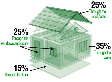 Eco Insulation - Heat Loss Diagram